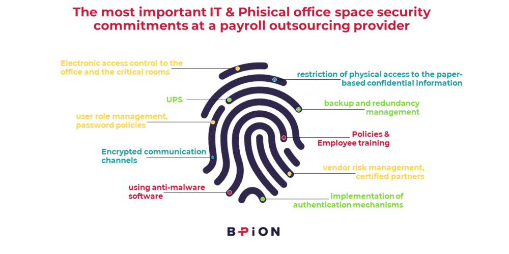IT and Office security_BPION_Payroll